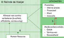 Model voor meting effect Lean Six Sigma
