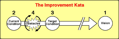 Improvement Kata (1)